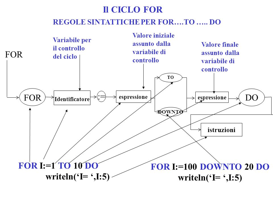 Il CICLO FOR FOR := DO FOR I:=1 TO 10 DO FOR I:=100 DOWNTO 20 DO