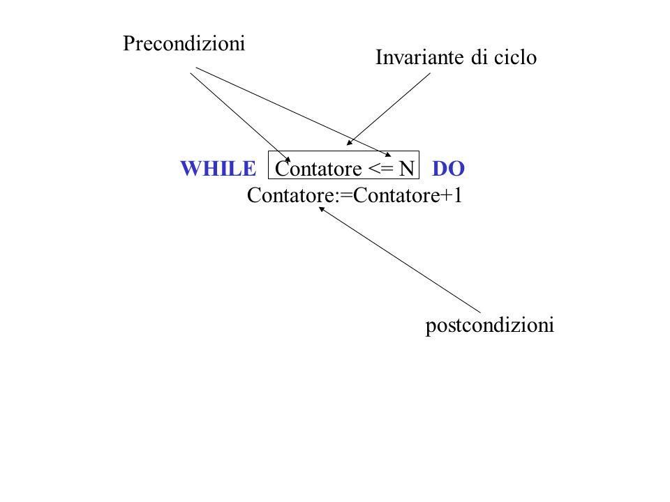 Precondizioni Invariante di ciclo WHILE Contatore <= N DO Contatore:=Contatore+1 postcondizioni