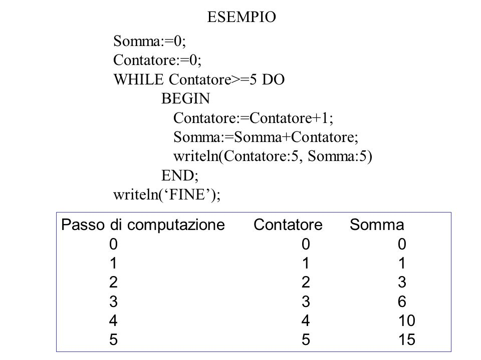 ESEMPIO Somma:=0; Contatore:=0; WHILE Contatore>=5 DO. BEGIN. Contatore:=Contatore+1; Somma:=Somma+Contatore;