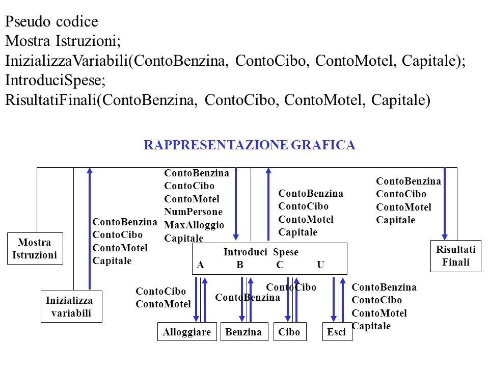 InizializzaVariabili(ContoBenzina, ContoCibo, ContoMotel, Capitale);