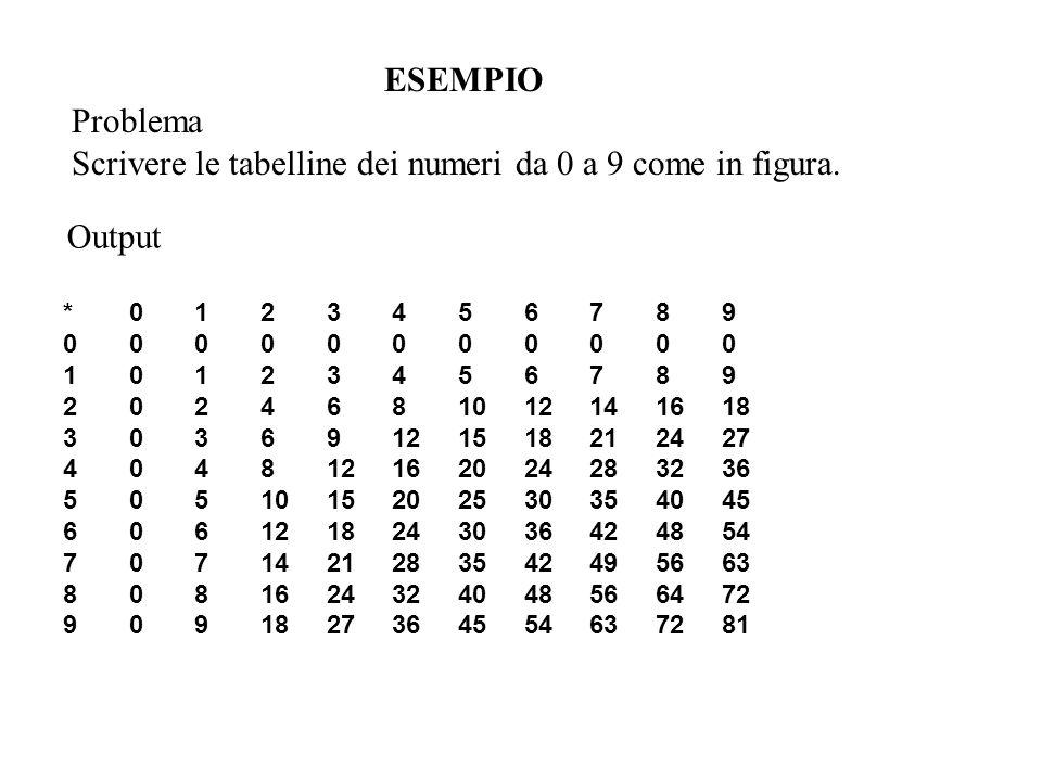 Scrivere le tabelline dei numeri da 0 a 9 come in figura.