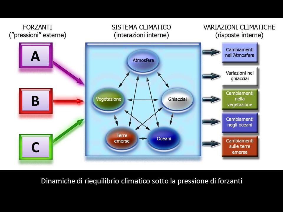 Dinamiche di riequilibrio climatico sotto la pressione di forzanti
