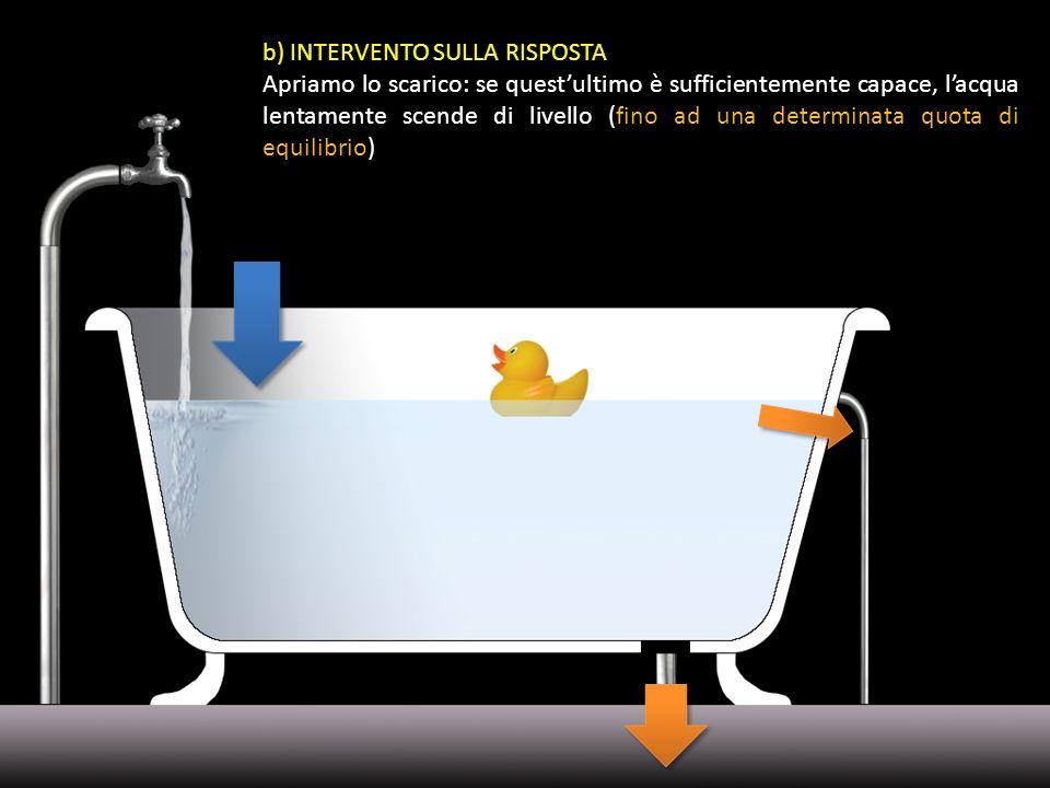 b) INTERVENTO SULLA RISPOSTA