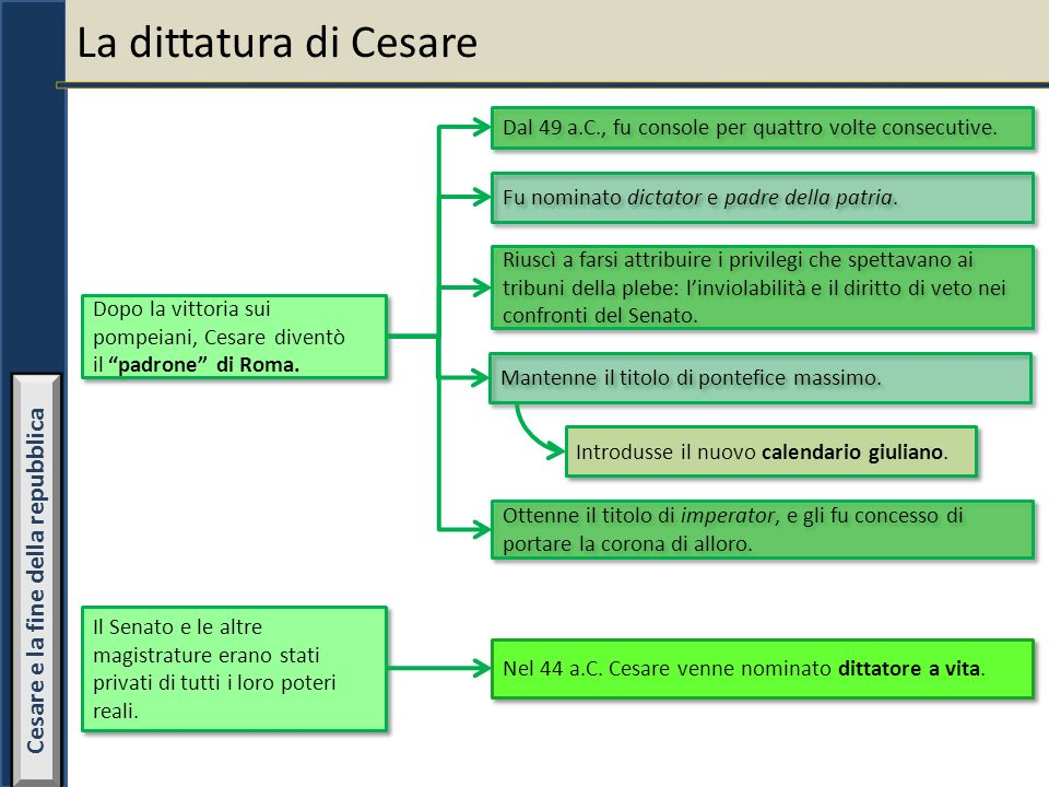 Cesare e la fine della repubblica