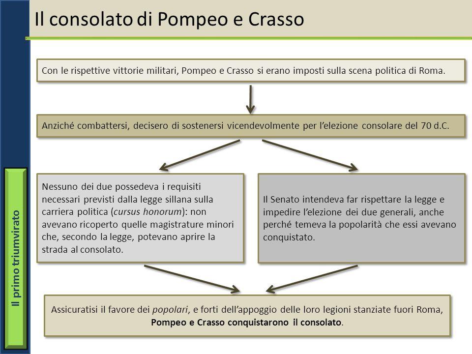 Pompeo e Crasso conquistarono il consolato.