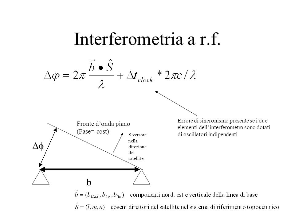 Interferometria a r.f. Df b Fronte d'onda piano (Fase= cost)