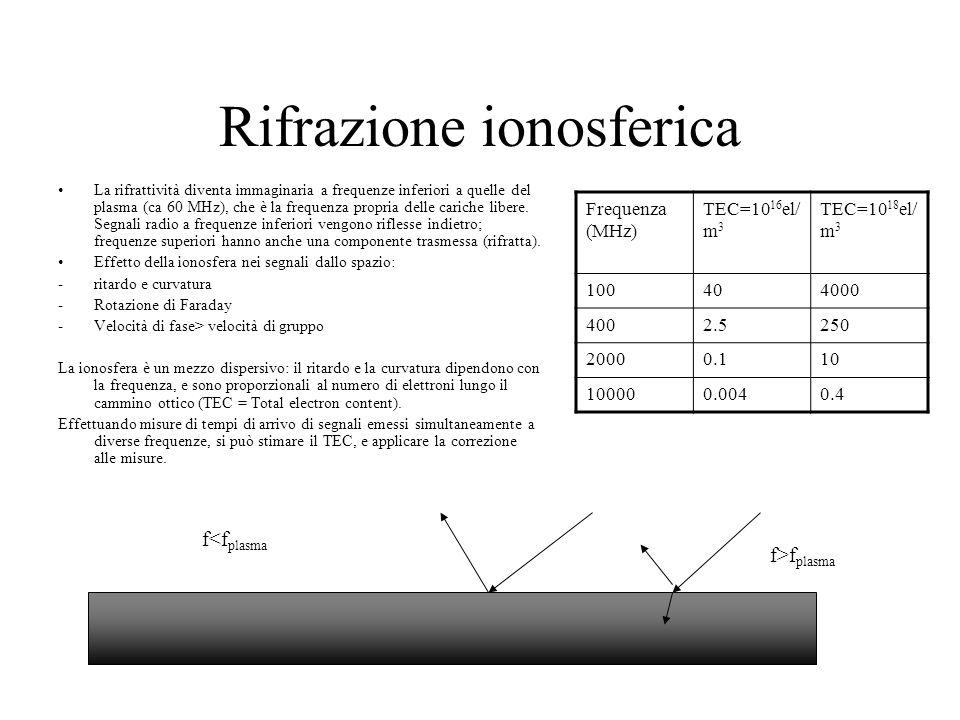 Rifrazione ionosferica
