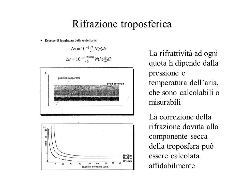 Rifrazione troposferica