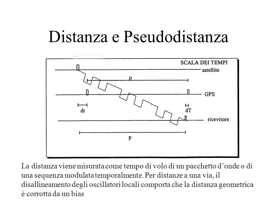 Distanza e Pseudodistanza