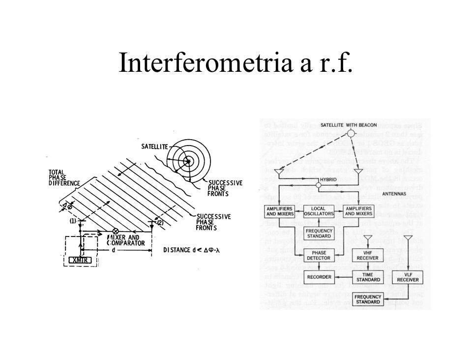 Interferometria a r.f.