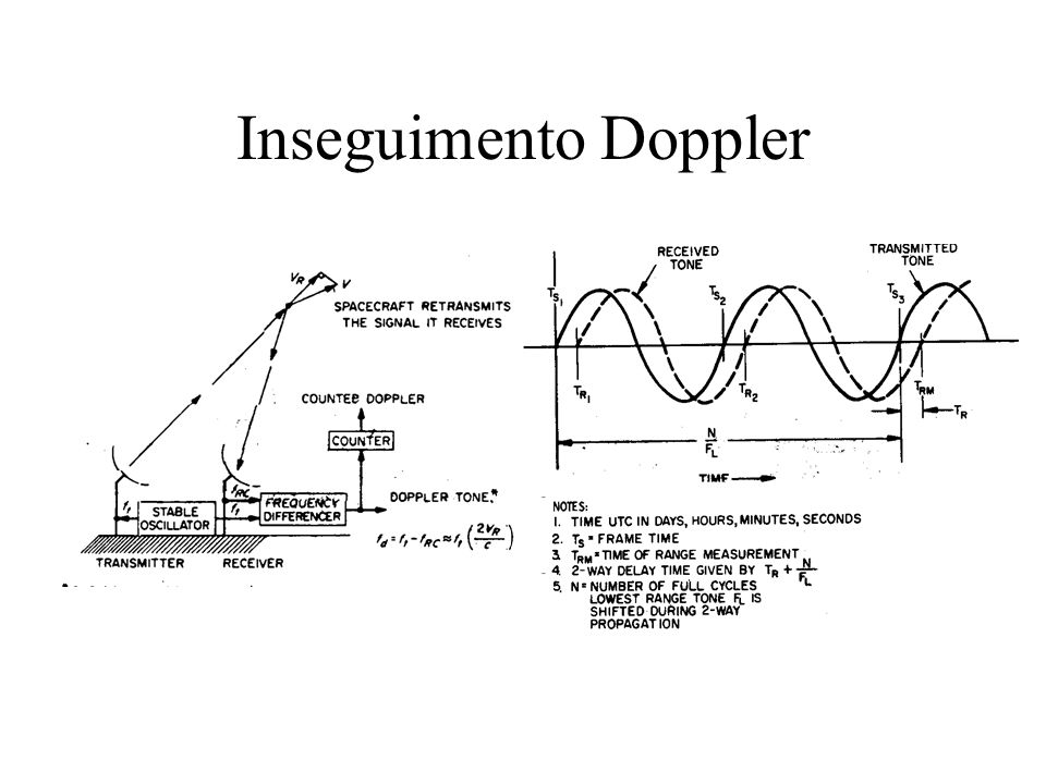 Inseguimento Doppler