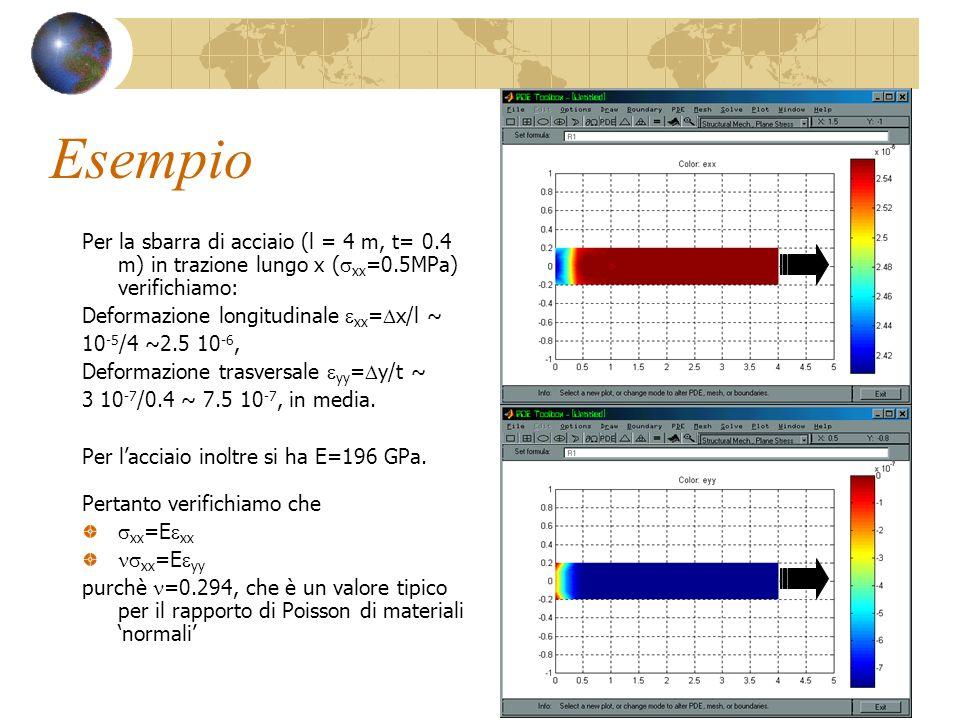 Esempio Per la sbarra di acciaio (l = 4 m, t= 0.4 m) in trazione lungo x (sxx=0.5MPa) verifichiamo: