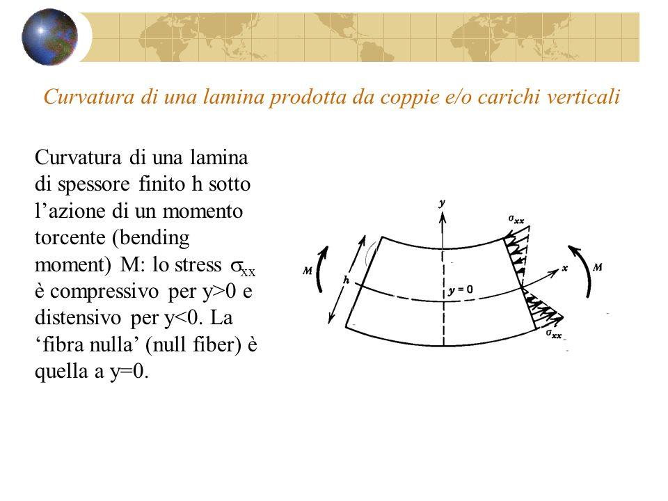 Curvatura di una lamina prodotta da coppie e/o carichi verticali
