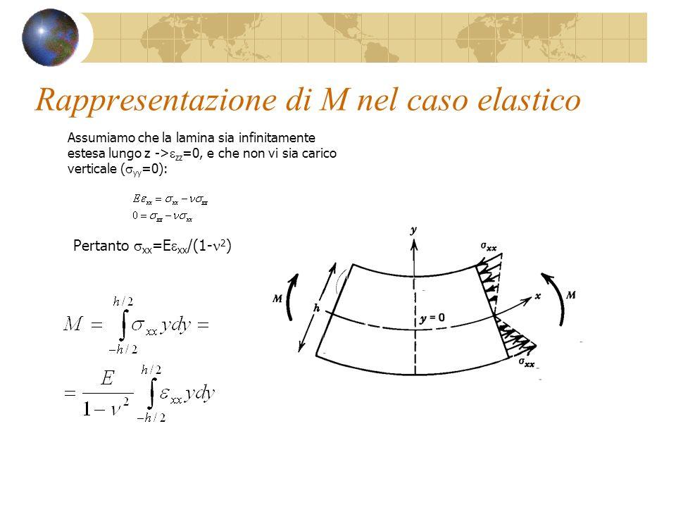 Rappresentazione di M nel caso elastico