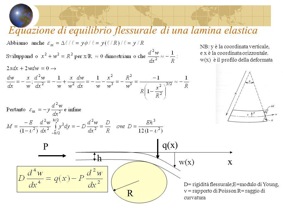 Equazione di equilibrio flessurale di una lamina elastica