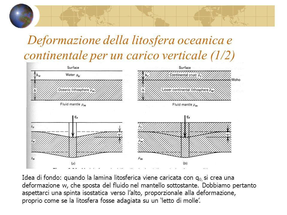 Deformazione della litosfera oceanica e continentale per un carico verticale (1/2)
