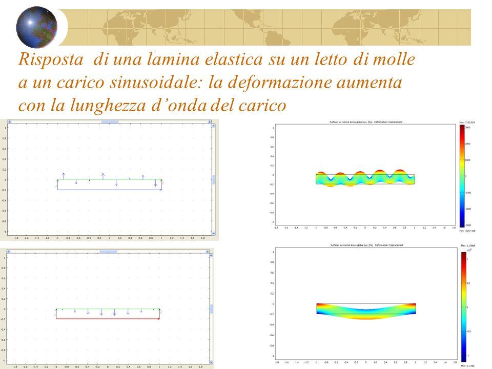 Risposta di una lamina elastica su un letto di molle a un carico sinusoidale: la deformazione aumenta con la lunghezza d'onda del carico