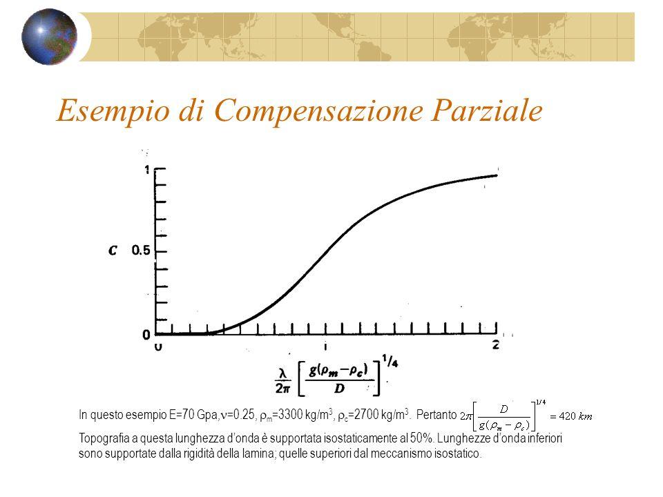Esempio di Compensazione Parziale