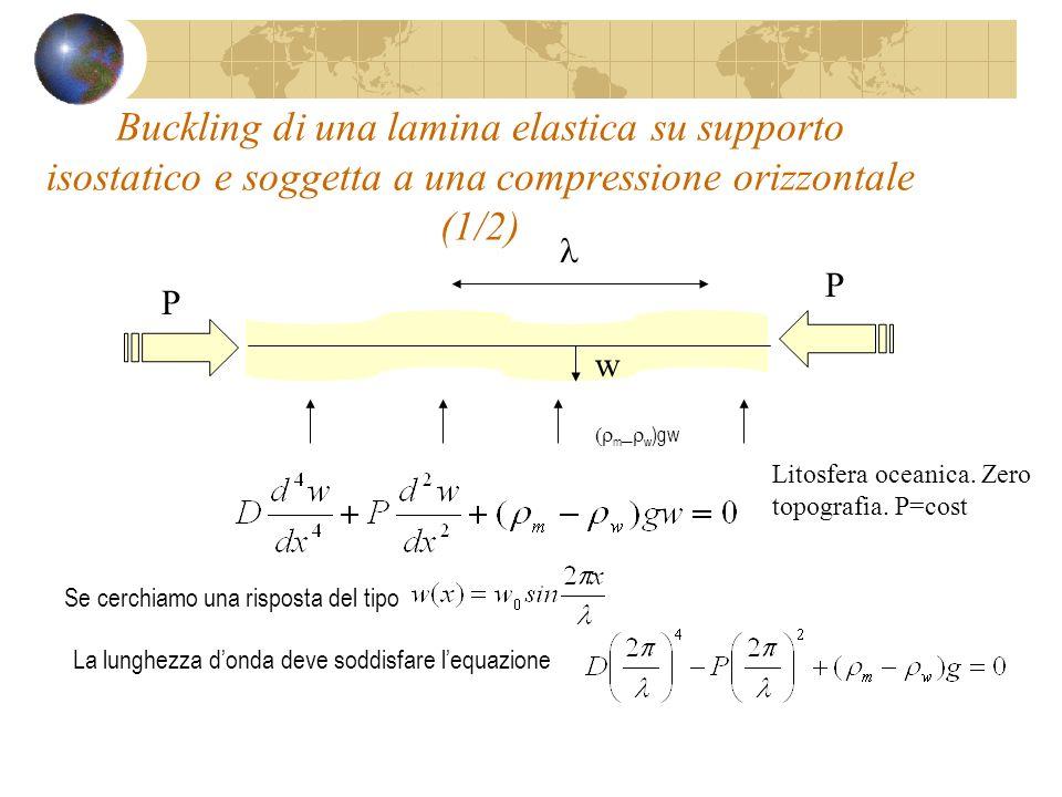 Buckling di una lamina elastica su supporto isostatico e soggetta a una compressione orizzontale (1/2)