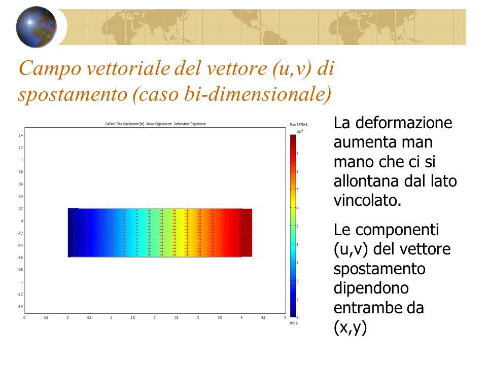 Campo vettoriale del vettore (u,v) di spostamento (caso bi-dimensionale)