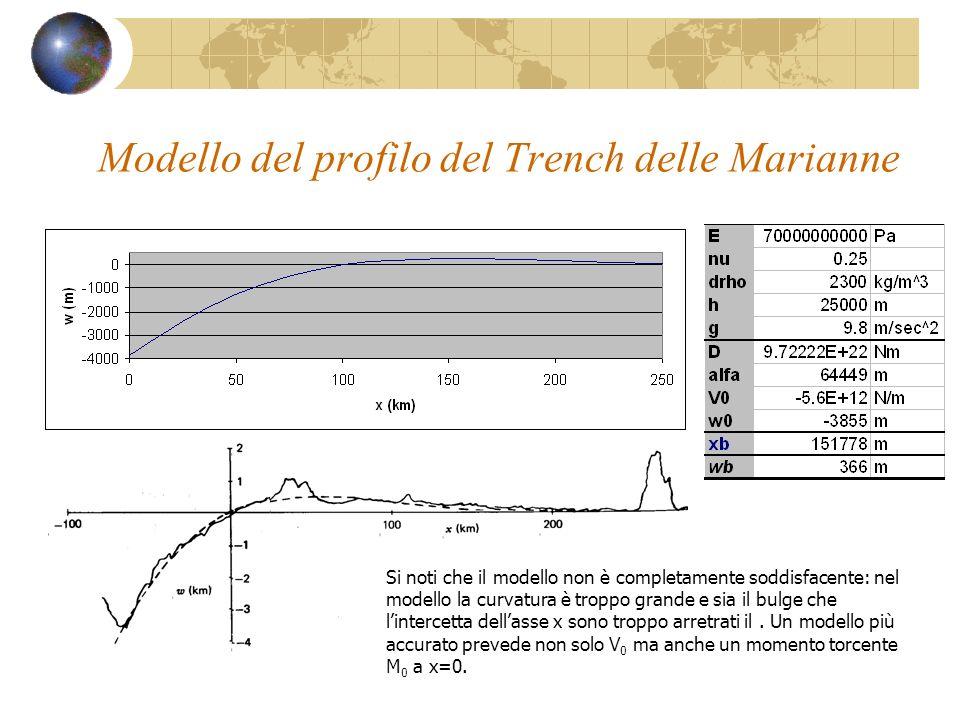 Modello del profilo del Trench delle Marianne