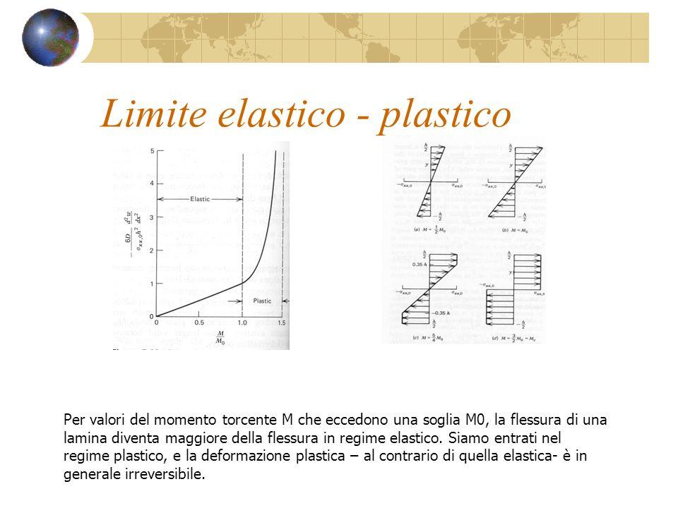 Limite elastico - plastico
