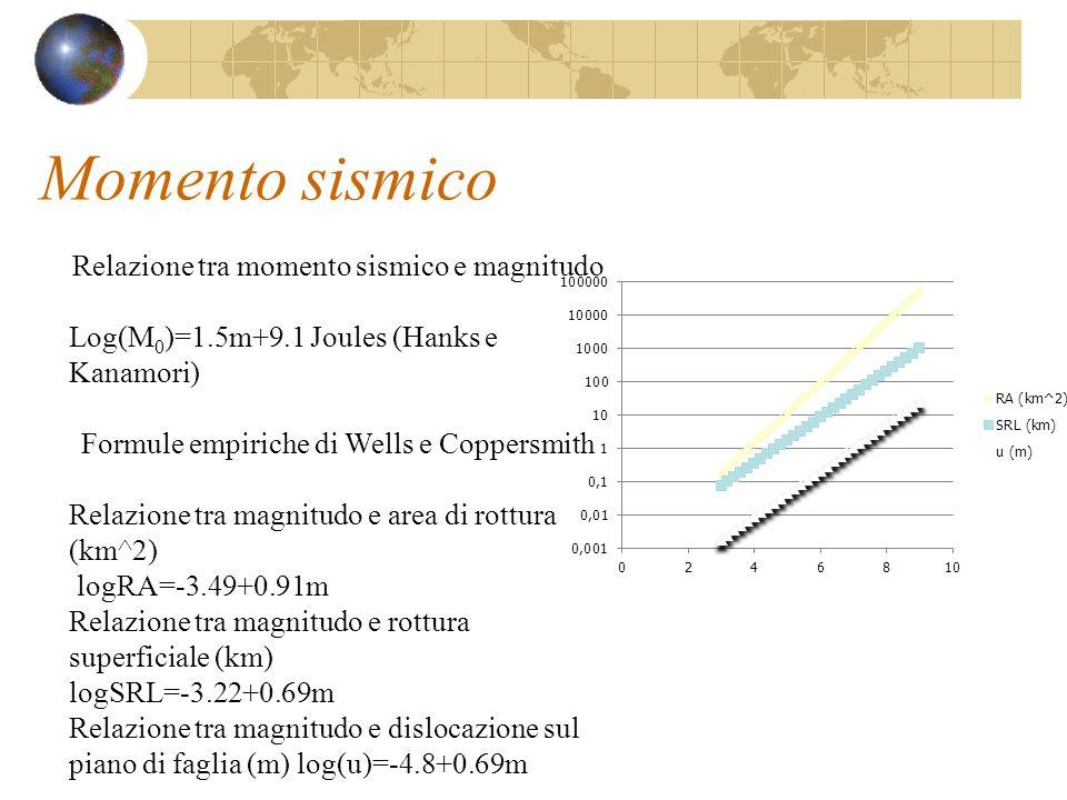 Momento sismico Relazione tra momento sismico e magnitudo