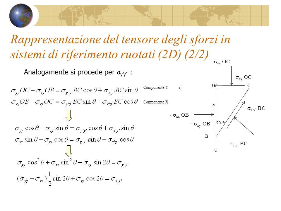 Rappresentazione del tensore degli sforzi in sistemi di riferimento ruotati (2D) (2/2)