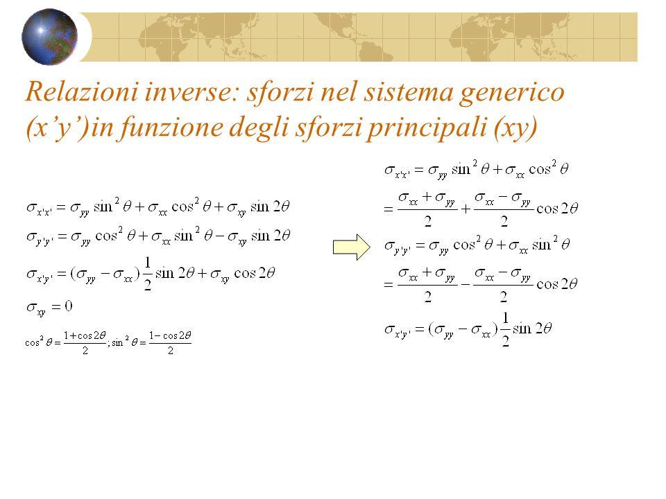 Relazioni inverse: sforzi nel sistema generico (x'y')in funzione degli sforzi principali (xy)