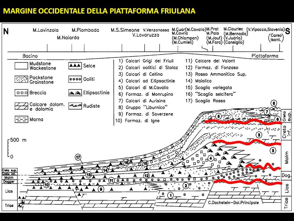 MARGINE OCCIDENTALE DELLA PIATTAFORMA FRIULANA