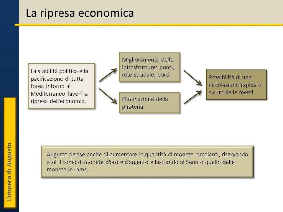 La ripresa economicaMiglioramento delle infrastrutture: ponti, rete stradale, porti.
