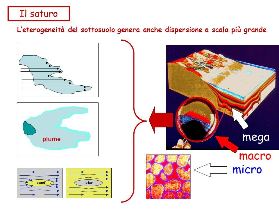 mega macro micro Il saturo