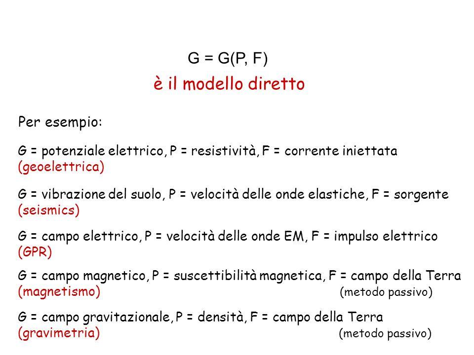 è il modello diretto G = G(P, F) Per esempio: