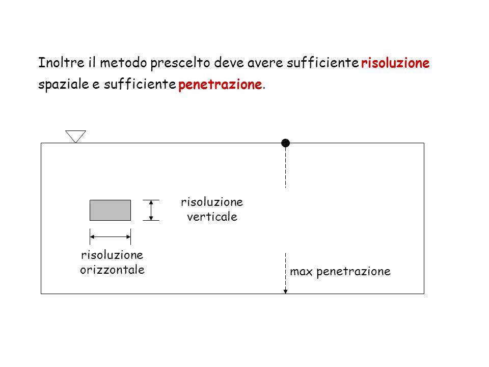 Inoltre il metodo prescelto deve avere sufficiente risoluzione spaziale e sufficiente penetrazione.