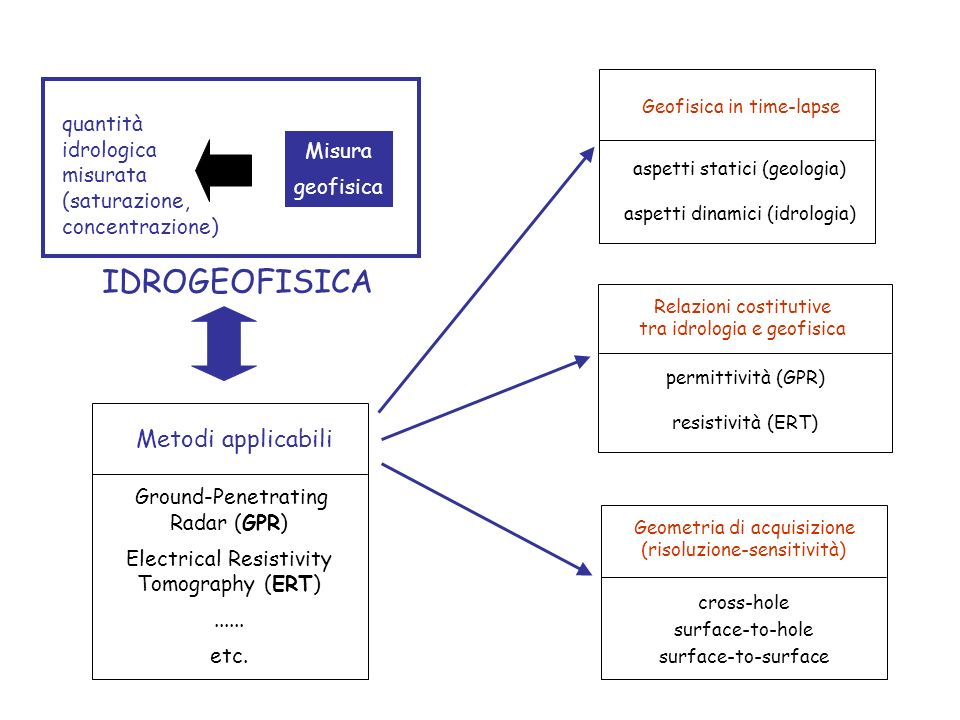 IDROGEOFISICA Metodi applicabili quantità idrologica misurata Misura