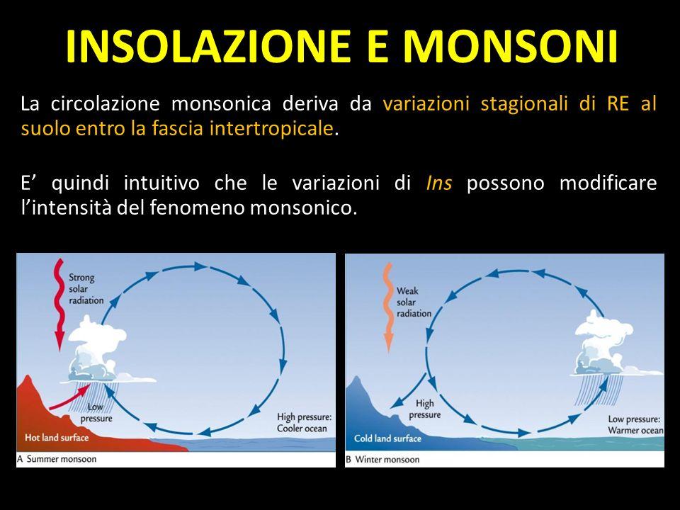 INSOLAZIONE E MONSONI La circolazione monsonica deriva da variazioni stagionali di RE al suolo entro la fascia intertropicale.