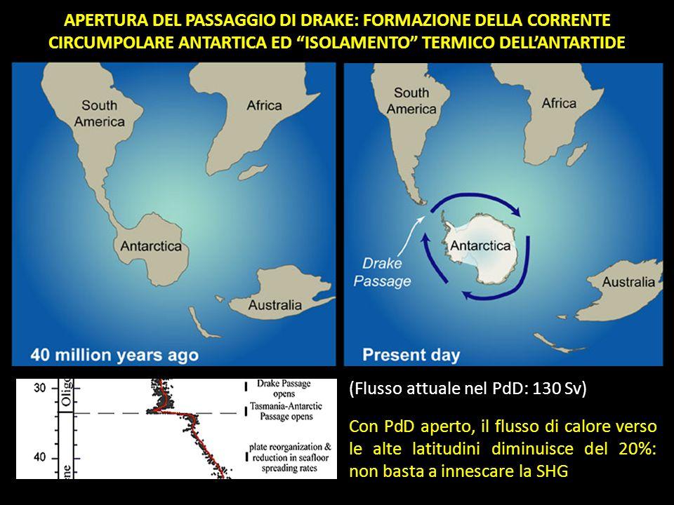 APERTURA DEL PASSAGGIO DI DRAKE: FORMAZIONE DELLA CORRENTE CIRCUMPOLARE ANTARTICA ED ISOLAMENTO TERMICO DELL'ANTARTIDE