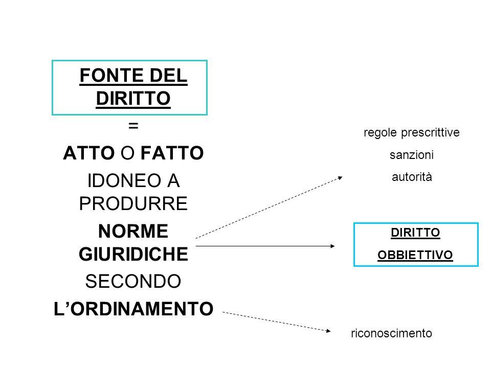 FONTE DEL DIRITTO NORME GIURIDICHE L'ORDINAMENTO