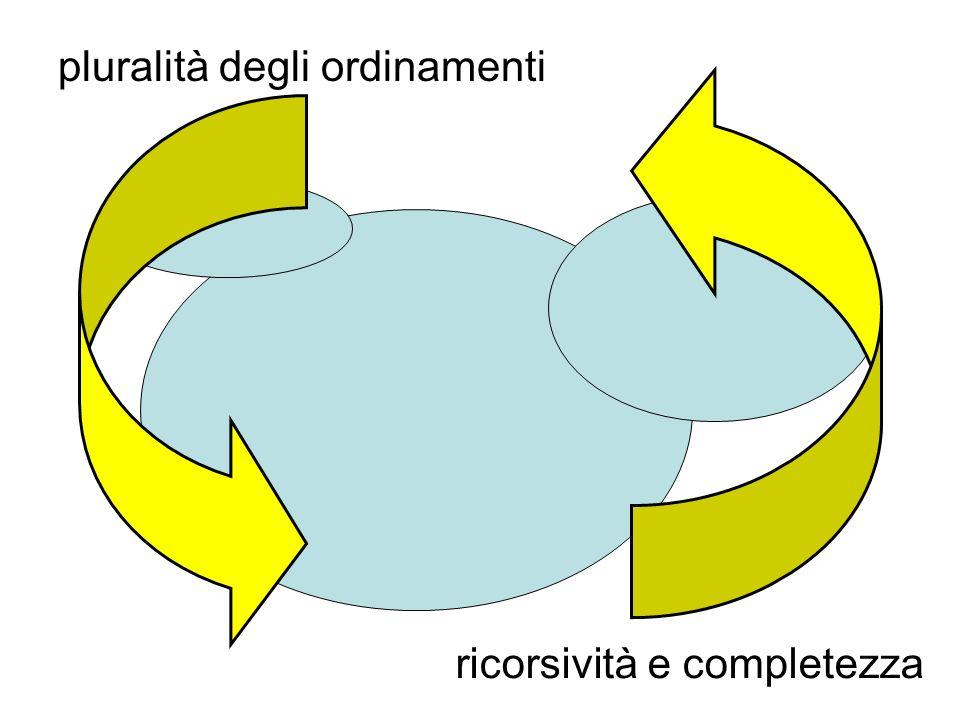 pluralità degli ordinamenti
