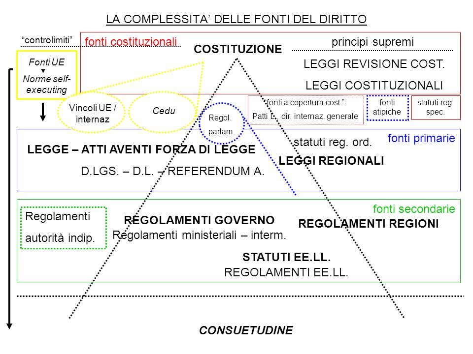 LA COMPLESSITA' DELLE FONTI DEL DIRITTO