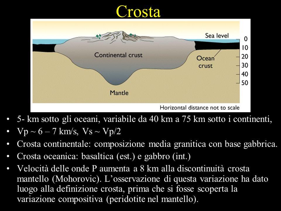 Crosta5- km sotto gli oceani, variabile da 40 km a 75 km sotto i continenti, Vp ~ 6 – 7 km/s, Vs ~ Vp/2.