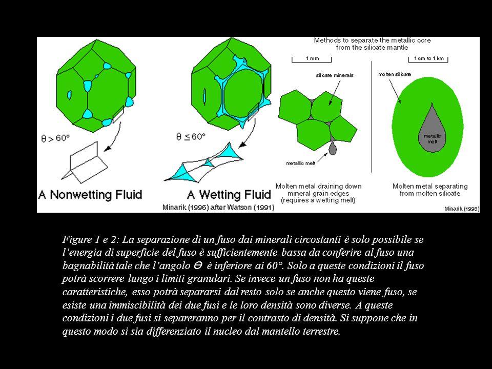 Figure 1 e 2: La separazione di un fuso dai minerali circostanti è solo possibile se l'energia di superficie del fuso è sufficientemente bassa da conferire al fuso una bagnabilità tale che l'angolo ϴ è inferiore ai 60°.