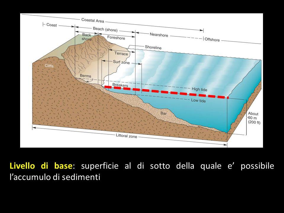 Livello di base: superficie al di sotto della quale e' possibile l'accumulo di sedimenti