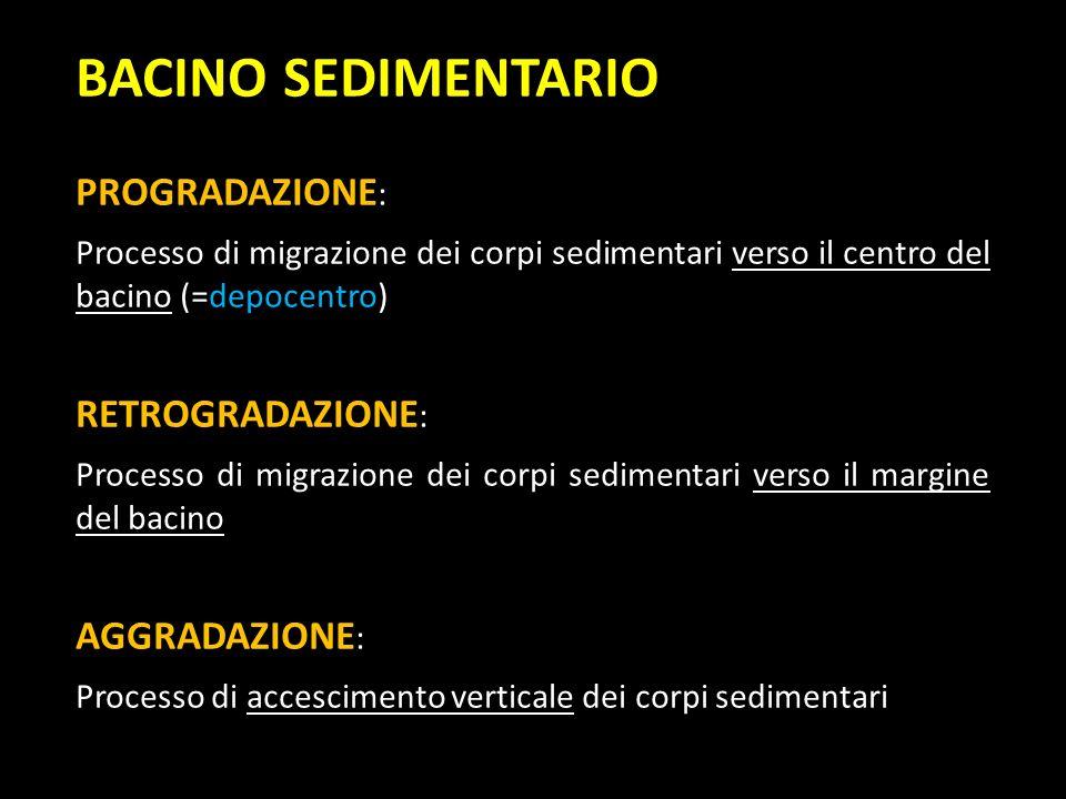 BACINO SEDIMENTARIO PROGRADAZIONE: RETROGRADAZIONE: AGGRADAZIONE: