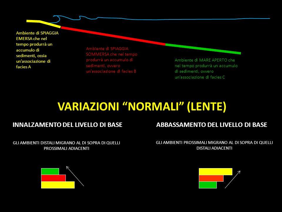 VARIAZIONI NORMALI (LENTE)