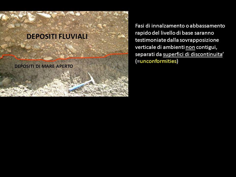 Fasi di innalzamento o abbassamento rapido del livello di base saranno testimoniate dalla sovrapposizione verticale di ambienti non contigui, separati da superfici di discontinuita' (=unconformities)