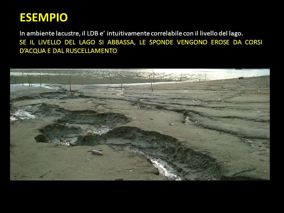 ESEMPIO In ambiente lacustre, il LDB e' intuitivamente correlabile con il livello del lago.