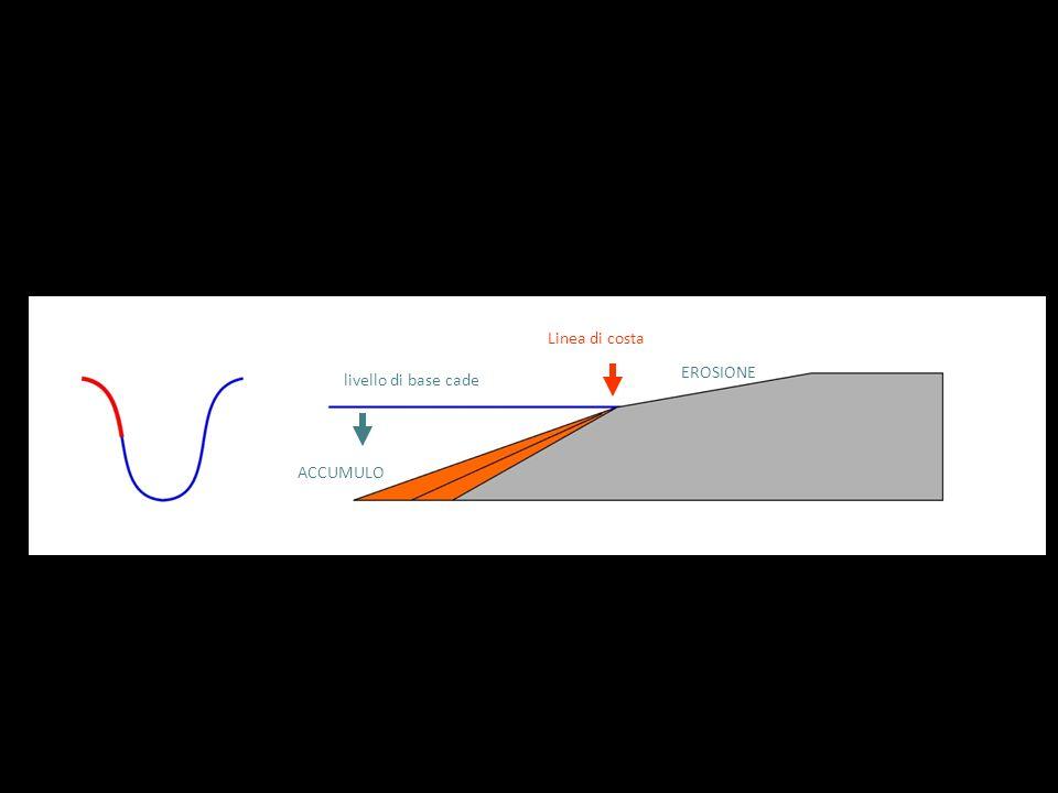 Linea di costa livello di base cade EROSIONE ACCUMULO