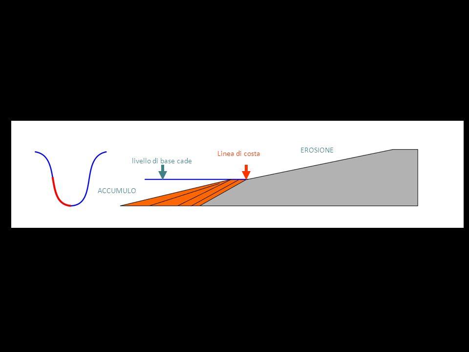 EROSIONE Linea di costa livello di base cade ACCUMULO