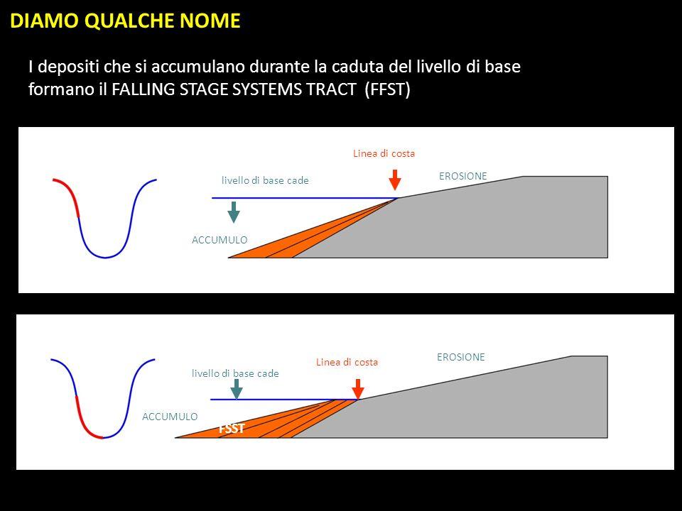 DIAMO QUALCHE NOME I depositi che si accumulano durante la caduta del livello di base. formano il FALLING STAGE SYSTEMS TRACT (FFST)